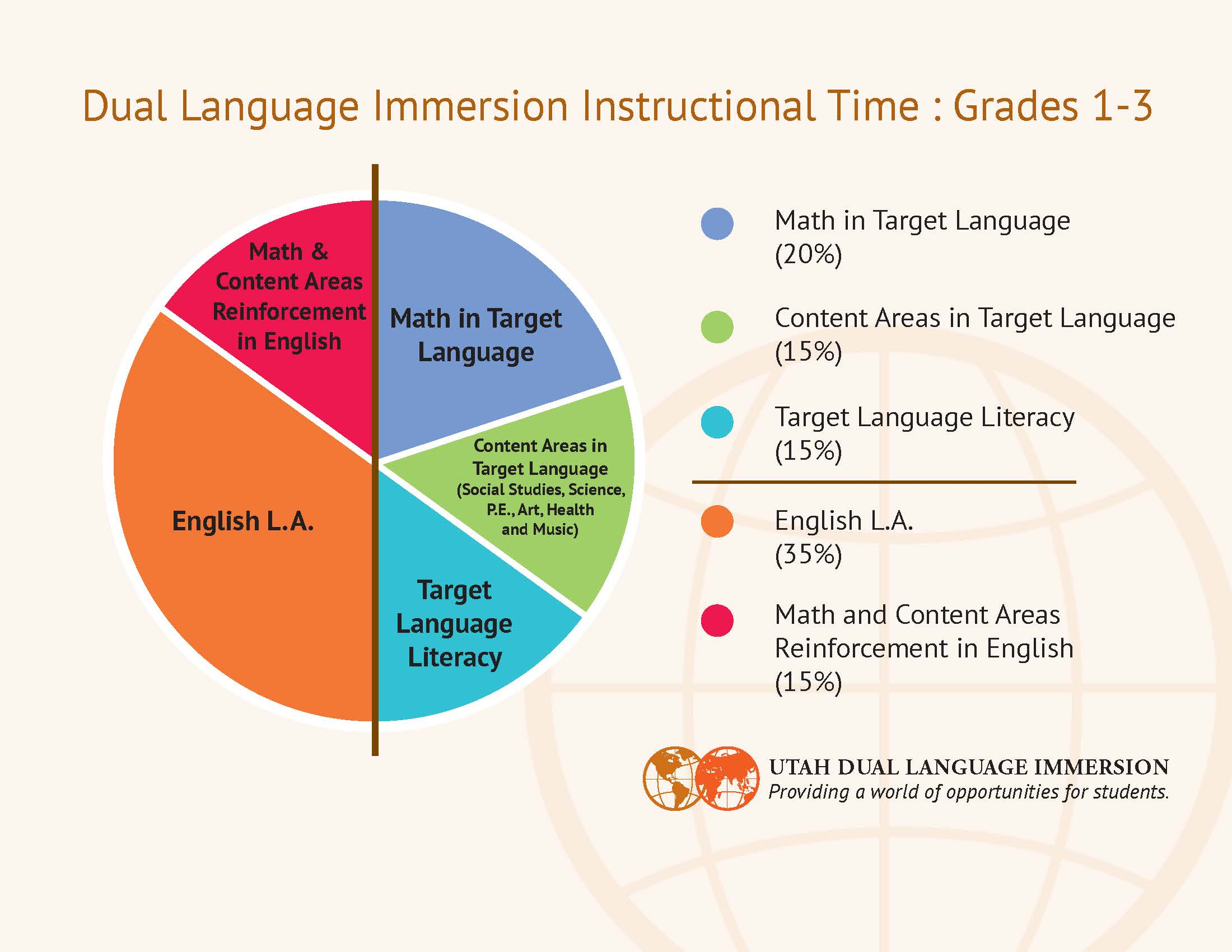 Instructional time pie charts for dual immersion american instructional time pie charts for dual immersion nvjuhfo Gallery