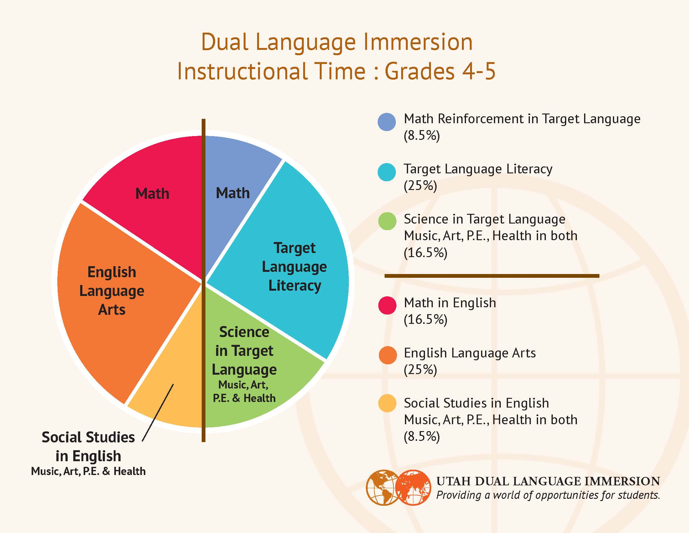 Instructional time pie charts for dual immersion american download pdf nvjuhfo Gallery